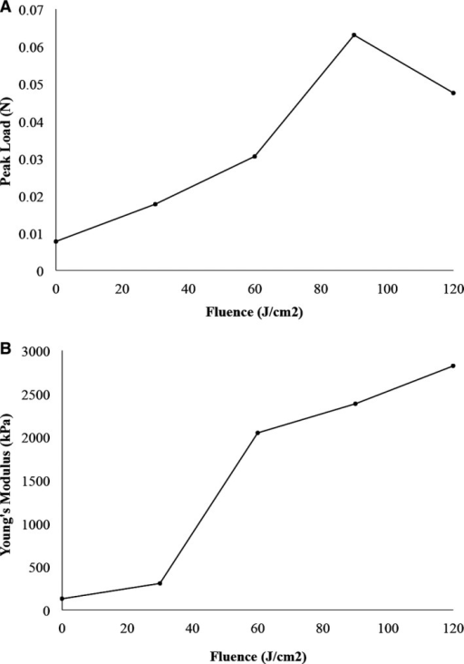 A, Average peak load at 0.5‐mm extension for venous samples with increasing fluence. Fluence zero represents the vein before photochemical tissue passivation treatment. B, Average Young's modulus of elasticity for venous samples with increasing fluence. Fluence zero represents the vein before PTP treatment.