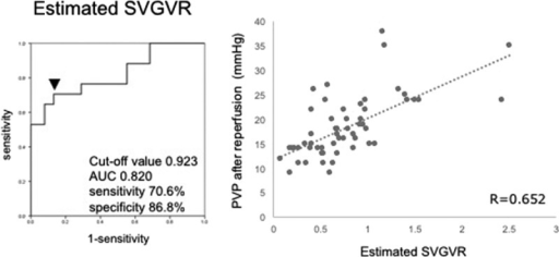 ROC curve of estimated SVGVR in portal hypertension of more than 20 mm Hg after reperfusion, and the relation between SVGV ratio and PVP after reperfusion. The cutoff value of SVGVR was set as 0.95. In 15 recipients with SVGV of 0.95 or more, 11 (73.3%) had portal hypertension.