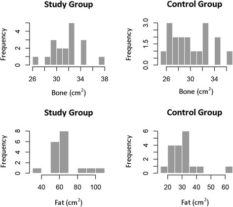 Frequency distribution histograms showing bone and subcutaneous fat measurements in the study and control groups