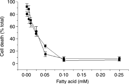 Dose-dependent inhibition of palmitate-induced β-cell death by palmitoleate and methyl-palmitoleate. BRIN-BD11 cells were incubated with increasing concentrations of palmitoleate (squares) or methyl-palmitoleate (circles) in the presence of 0·25 mM palmitate for 18 h. The extent of cell death was estimated after staining with trypan blue. Significant inhibition (P<0·05) of palmitate-induced cytotoxicity was achieved with concentrations of 0·025 mM or greater for both palmitoleate and methyl-palmitoleate.