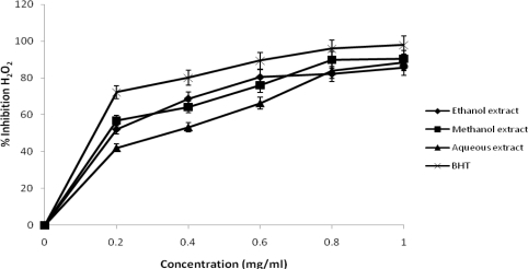 Percentage inhibition of hydrogen peroxide scavenging activities of different extracts of J. curcas.