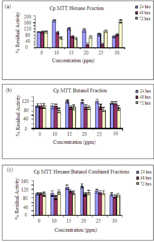 MTT results for the residual activities of the fractions that are active (a)-Hexane fraction, (b) Butanol fraction, (c) Combined hexane fractions. Other conditions as in Figure 3.