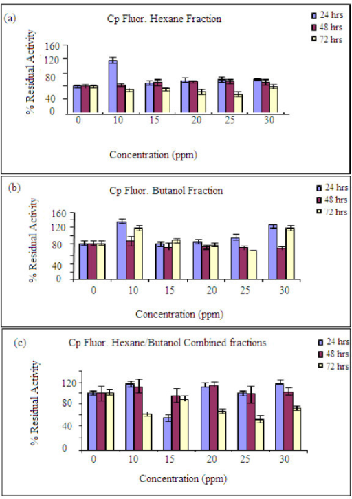 Fluorescence assay results for the residual activities of the active fractions at smaller concentration intervals. (a) Hexane fraction, (b) Butanol fraction, (c) combined/mixed fractions of hexane and butanol. Optimum cell culture conditions: 5-10% CO2, 90% humidity and a constant temperature of 37°C. Other conditions are as in Figure 5.