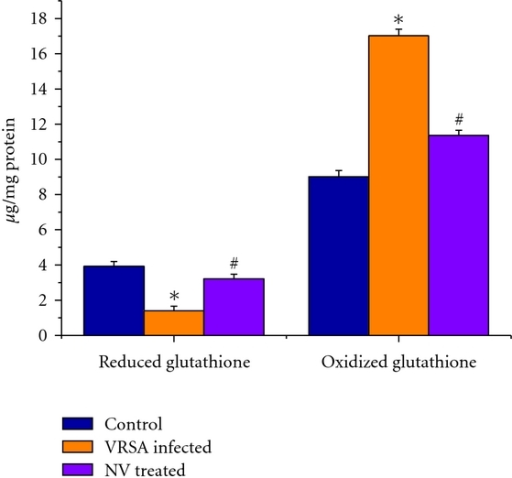 Reduced glutathione (GSH) and oxidized glutathione (GSSG) level in spleen of control, VRSA-infected, and nanoconjugated-vancomycin-treated group. Values are expressed as mean ± SEM, n = 6. *indicates significant difference (P < 0.05) compared to control group. #indicates significant difference (P < 0.05) compared to VRSA-infected group.
