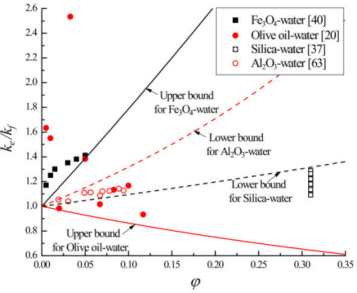 Comparison of effective thermal conductivity between experimental data and H-S bounds.