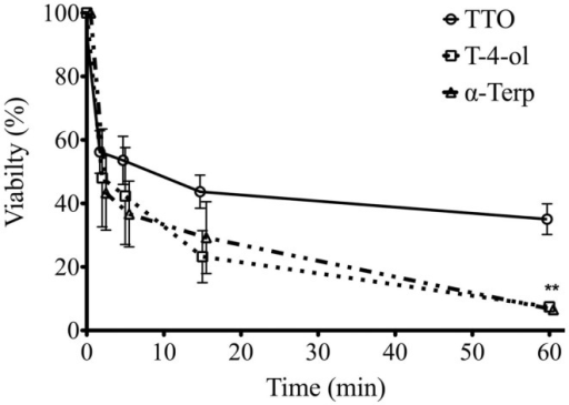 Candida albicans biofilm killing by TTO, T-4-ol, and α-terpineol is time dependent. Standardized C. albicans (1 × 106 cells/ml) were incubated in flat-bottomed 96-well plates for 24 h, washed in PBS, and treated with 2 × SMIC50 at 2, 5, 10, 15, and 60 min. Metabolic activity of treated biofilms was then quantified using the XTT assay by reading at 492 nm in a microtiter plate reader (FluoStar Omega, BMG Labtech). Three isolates were used for each assay, and this was performed on two independent occasions in triplicate. **p < 0.001. Error bars represent the ±standard error of the mean.