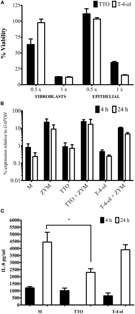 Tea tree oil and T-4-ol are biologically active against mammalian cells. (A) PR fibroblast and OKF6 epithelial cells were grown until 90–100% confluent. These were exposed to 0.5 and 1 × MIC50 of each compound for 2 min. Cell viability was assessed using an XTT assay after incubation in 5% CO2 at 37°C for 2 h. Viability was calculated based on unexposed control cells. For cytokine studies OKF6 cells were grown in 12 well tissue culture trays treated with TTO and T-4-ol at 0.5 × MIC50 for 2 min, washed then stimulated with zymosan (50 μg/ml). Cells were processed for (B) qPCR analysis and (C) supernatant was processed for protein analysis of IL-8. Each assay was performed on three independent occasions in triplicate. *p < 0.05. Error bars represent the ±standard error of the mean.