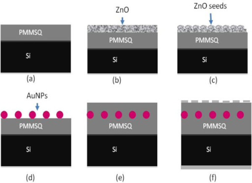 Process flow for sacrificial templated-growth hydrothermal reaction of AuNPs embedded in the PMMSQ memory device. (a) PMMSQ/n-Si, (b) deposited ZnO layer, (c) thermal oxidation of ZnO layer to form ZnO seeds, (d) AuNPs formed on PMMSQ/n-Si, (e) another PMMSQ layer was deposited on the AuNPs, and (f) desired memory device structure with Al as top and bottom electrodes.