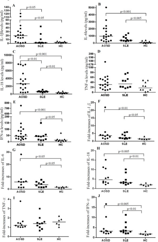 Serum cytokines levels and the fold-increases of supernatant cytokines levels after stimulation with the Toll-like receptor (TLR)7 ligand. The comparison in serum levels of cytokines, including IL-1β (A), IL-6 (B), IL-18 (C), TNF-α (D), and IFN-α (E) among patients with adult-onset Still's disease (AOSD), patients with systemic lupus erythematosus (SLE), and healthy controls (HCs). To explore the functional role of TLR7, we examined the fold-increases of supernatant cytokines levels, including IL-1β (F), IL-6 (G), IL-18 (H), TNF-α (I), and IFN-α (J) after stimulation with the TLR7 ligand (imiquimod 5 μg/mL) in AOSD patients, SLE patients, and HCs. The horizontal line indicates the median value for each group. The P-value was determined by the Mann-Whitney U-test.