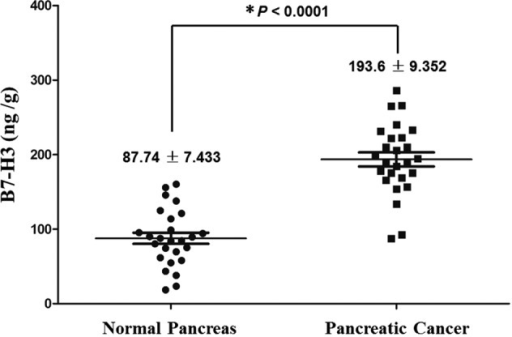 B7-H3 was significantly higher in pancreatic cancer than in normal pancreas tissuesamples. (*P<0.0001, pancreatic cancer vs. normalpancreas).