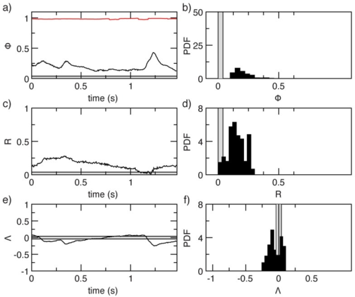 Natural swarms lack global order.Order parameters in a typical natural swarm. In all panels the grey band around zero is the expected amplitude of the fluctuations in a completely uncorrelated system. In the left panels we report the time series of the order parameters, in the right panels their probability distributions. Top: The alignment order parameter, known as polarization,  In red we report the reference value of the polarization in a flock of starlings. Middle: Rotational order parameter, Bottom: Dilatational order parameter,