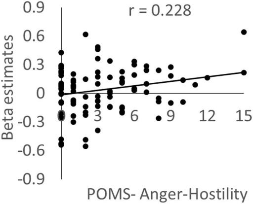 The association between brain activity related to negative emotions and anger mood state. Scatterplot showing the relationship between the POMS Anger–Hostility subscale score and the mean value for brain activity during the preintervention period in a cluster in the left posterior insula in which a significant WMT effect was observed.