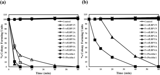 Bacterial killing kinetics of ofLBP analog peptides and piscidin 1 against Bacillus subtilis KCTC1021 (a) and Escherichia coli ML35p (b). Bacteria were incubated in the presence of 1× or 5× MEC of ofLBP analog peptides or piscidin 1. Control samples did not contain a peptide.