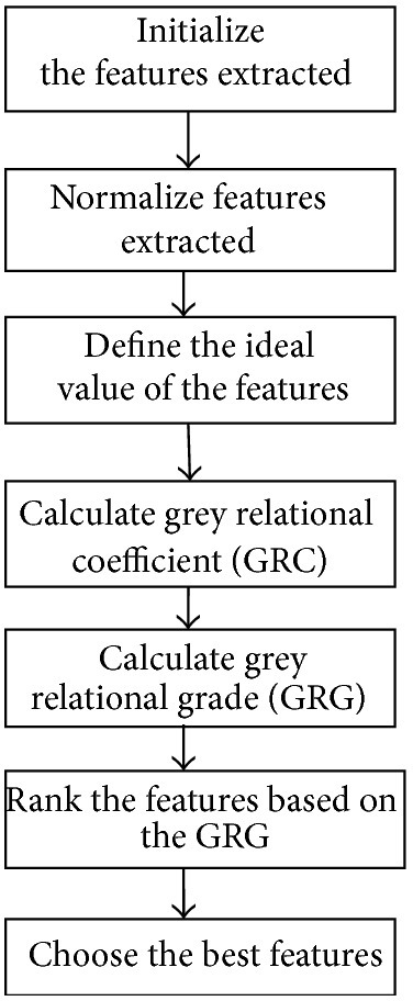 Grey relational analysis procedures.
