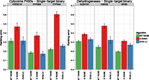Performance of the cytochrome P450 and dehydrogenase single-target data sets with binary test sets. Each boxplot depicts the mean ranking error on the 20 randomly generated test sets for each target. The given ranking error is equal to 1−AUC.