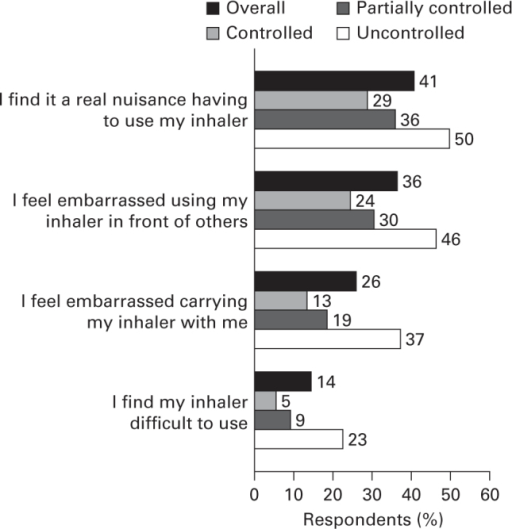 Respondents' attitudes towards their inhaler. Q: To what extent do you agree with the following statements? Data shown for strongly agree plus tend to agree. Base overall: n=8,000; Global Initiative for Asthma-defined controlled: n=1,604; partially controlled: n=2,785; uncontrolled: n=3,611.