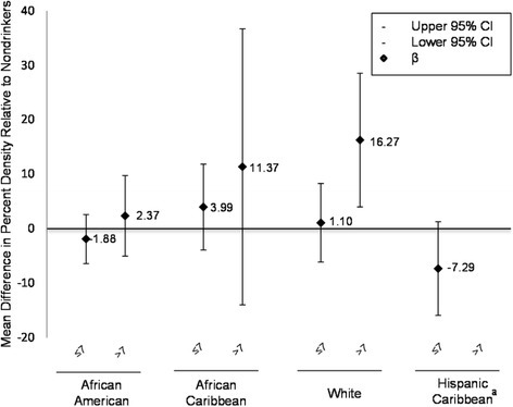 Multiple linear regression coefficients for the association between percent density and current alcohol intake (servings/week) by race/ethnicity, New York City Multiethnic Breast Cancer Project (n=176); 2007-2008. Models are adjusted for age at interview (years) and BMI (kg/m2, continuous). a Hispanic Caribbean women do not report consuming >7 servings/week of alcohol.