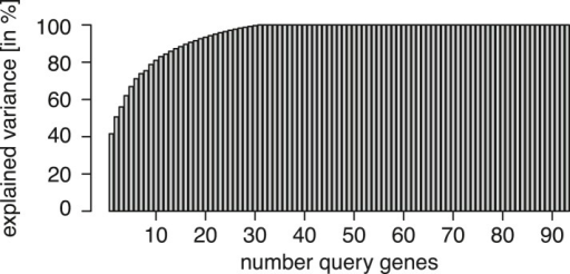 Experimental design.Re-analysis of the multi-parametric genetic interaction data set of Horn et al. (2010), a square matrix of all pairwise combinations of 93 genes. Matrix columns (playing the role of query genes) were ordered from left to right according to their ability to explain the data in the remaining columns. The explained variance is shown on the y-axis as a function of the number of query genes. The graph illustrates that already 17 suitably selected query genes are sufficient to explain 90% of the variance in the data.DOI:http://dx.doi.org/10.7554/eLife.05464.004