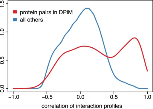 Genetic interaction profiles and protein complexes.Distribution of pairwise Pearson correlation coefficients across 21 phenotypes for gene pairs detected by co-purification and mass spectrometry according to the DPiM dataset (Guruharsha et al., 2011) (red line) and for all other gene pairs (blue line).DOI:http://dx.doi.org/10.7554/eLife.05464.010