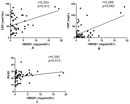 Urinary levels of HMGB1 correlated with ESR, CRP, and BVAS.A: Association between urinary levels of HMGB1 and ESR. B: Association between urinary levels of HMGB1 and CRP. C: Association between urinary levels of HMGB1 and BVAS.