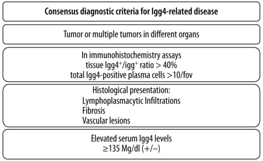 Current international consensus diagnostic criteria for IgG4-related disease.