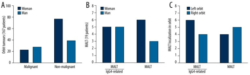 An in-detail analysis of gender of all 167 patients undergoing surgeries for orbital tumors in years 2002–2012 (A) and of the 19 patients diagnosed with orbital MALT lymphoma subjected to immunohistochemical diagnostics for IgG4-related disease – analysis of gender (B) and tumor location (C).