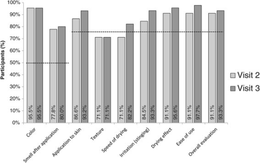 Product acceptability by participant evaluation. Proportion of participants rating skin tolerability items (Likert scale 1 to 7) > 4; dashed line, WHO minimal pass criteria for alcohol-based hand rub. Visit 2 took place at day 3–5 and visit 3 at one month of test alcohol-based hand rub use.