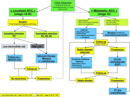 Flow chart for ACC management. Abbreviation: R0, complete resection; R1, microscopic incomplete resection; R2, macroscopic incomplete resection; Rx, unknown; EDP, etoposide, doxorubicine, cisplatin.