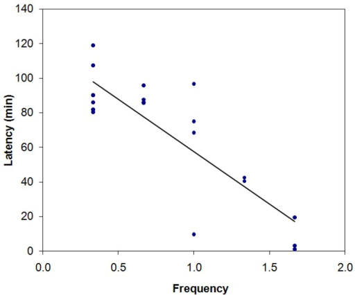 Negative correlation between the mean frequency and the latency for entry into the boxes at the two available heights (0.0 m and 0.5 m). r = −0.71, p = 0.0003. Spearman's coefficient.