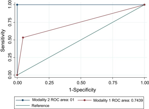 Comparison of the sensitivities of culture of joint aspirates (Modality 1) and culture of joint plus bone aspirates (Modality 2). Receiver operating characteristic (ROC) curves with area under the curve (AUC) values