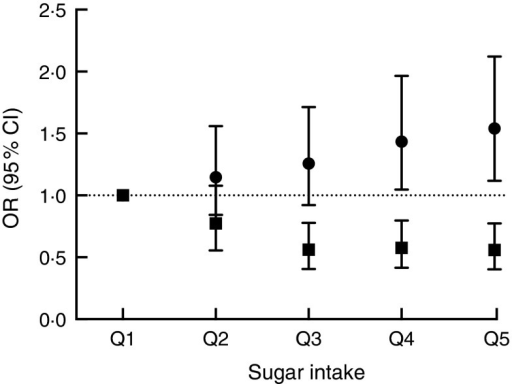 Association between sucrose intake and risk of overweight or obesity after threeyears of follow-up using either dietary data (■, energy-adjusted, as assessed by 7 ddiet diary) or biomarker (●, urinary sucrose, adjusted by specific gravity) amongmen and women (n 1734) aged 39–77 years, Norfolk cohort of theEuropean Prospective Investigation into Cancer and Nutrition (EPIC-Norfolk).Presented are odds ratios with their 95 % confidence intervals represented byvertical bars (Q1, quintile 1 (lowest); Q2, quintile 2; Q3, quintile 3; Q4, quintile4; Q5, quintile 5 (highest))