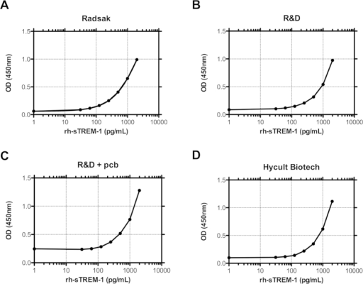 Comparison of sTREM-1 specific ELISAs.Comparison of curve progression of rh-sTREM-1 standard in sTREM-1 Radsak (A), R&D (B), R&D + pcb (C) and Hycult Biotech (D) ELISA. 2,000 pg/mL of appropriate rh-sTREM-1 was employed and further twofold serially diluted for each ELISA. The OD was measured and depicted as the mean value of duplicates. One representative experiment out of three repeats is shown. The curves follow a four-parametric nonlinear curve fitting.
