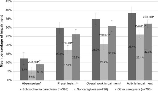 Work productivity loss and activity impairment by caregiver status post-propensity matching.Notes: *P-values reflect significant differences compared with schizophrenia caregiver; ^includes employed respondents only. Means with 95% confidence intervals are presented. The matched noncaregiver and other caregiver groups were matched on age, sex, marital status, education, household income, employment status, BMI, smoking status, alcohol consumption, exercise behaviors, and the CCI.Abbreviations: BMI, body mass index; CCI, Charlson comorbidity index.