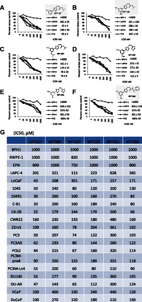 Dose-dependent effects of different KPT compounds in BPH-1, LnCaP (AR+/AD/p53wt), LAPC-4 (AR+/AD/p53mutant), 22rv1(AR+/AI/p53 wt) and PC3 (AR-/p53 ) cells treated with varying doses (0, 1, 10, 50, 100, 500 and 1000 nM) of different KPT compounds and assessed viability at 72 hours after treatment: KPT-127 (a), KPT-185 (b), KPT-207 (c), KPT-225 (d), KPT-251 (e) and KPT-330 (f). g IC50 for each compound was then calculated for the wide set of PCa cell lines
