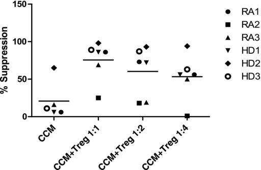CCM improved Treg function. Suppression assays of effector T cells (Teffs) using combination of 50% by volume CCM and Tregs at ratios of Teff to Tregs varying from 1:1 to 1:4. Bars represent the mean values. Abbreviations: CCM, multipotent adult progenitor cell-conditioned medium; HD1–HD3, healthy donors specific to each experiment; RA1–RA4, distinct rheumatoid arthritis patients specific to this experiment; Treg, T-regulatory cell.