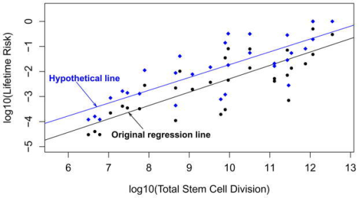 Correlation analysis of stem-cell division and cancer risk does not distinguish contribution of extrinsic vs. intrinsic factors to cancer riskThe black dots are data in Fig. 1 (also tabulated in Supplementary Table S1) of the original work by Tomasetti and Vogelstein5. The black line was their original regression line. The blue diamonds represent the hypothesized quadrupled cancer risks due to hypothetical exposure to an extrinsic factor such as radiation. The blue regression line for the hypothetical risk data maintains the same correlation as the original black line, albeit reflecting a much higher contribution of extrinsic factors to cancer risk.