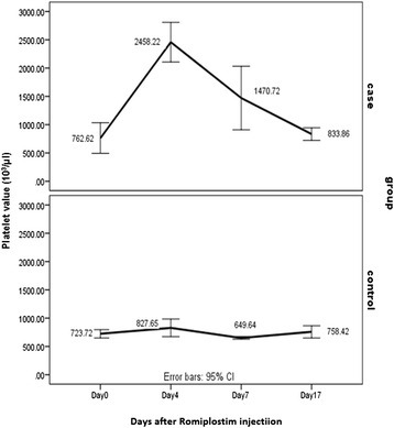 Comparison of platelet counts (103/μl) between recombinant Romiplostim Injected Group and Control Group on days 0, 4, 7 and 17. On day 0 Recombinant Romiplostim (50 μg/kg) and normal saline (0.2 mL/mice) were subcutaneously injected into case and control groups, respectively. Mean platelet counts were assayed on days 0, 4, 7, 17 through preorbital sinus sampling. As it is shown in the recombinant Romiplostim treated group, platelet value has increased nearly more than 2 folds to the control group on day 4, and it returned to day 0 level on day 17. Error bar (95 % CI): Platelet counts in 10 BALB/c mice in each case and control group