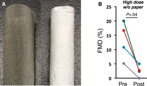 Rolling paper is not required for FMD impairment. A, Stainless steel mesh used for paperless cigarettes with a normal cigarette for comparison. B, FMD impairment in rats exposed to paperless THC‐free marijuana SHS. FMD indicates flow‐mediated vasodilation; SHS, secondhand smoke; THC, tetrahydrocannabinol.