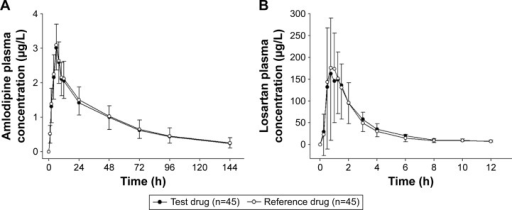 Mean plasma concentration–time profiles of (A) amlodipine and (B) losartan after a single oral dose of the test drug (6.94 mg amlodipine besylate [5 mg as amlodipine]/50 mg losartan potassium) or the reference drug (5 mg amlodipine camsylate/50 mg losartan potassium).Abbreviation: h, hours.