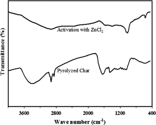 FTIR spectra of surface modification of activated carbon derived from Jatropha curcas.