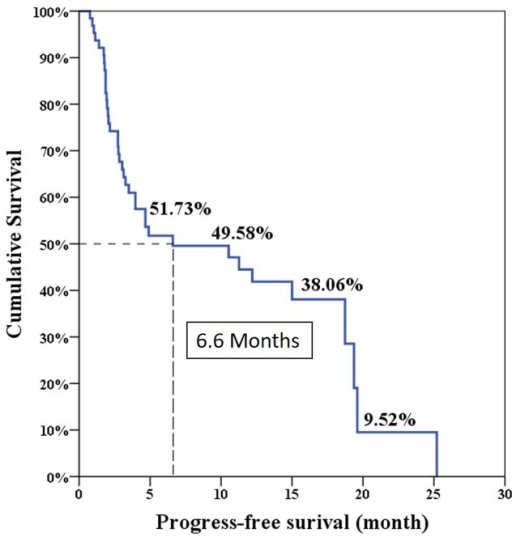 Progression-free survival in total 64 patients.