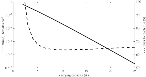 The effect of varying carrying capacity K on the minimal density reached by S (min (S), left y-axis) and time for S to reach min (S) (right y-axis).