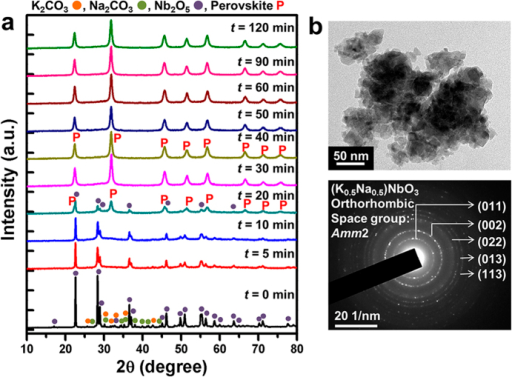 (a) XRD patterns of the mechanochemically treated stoichiometric K2CO3-Na2CO3-Nb2O5 powder mixtures as a function of the milling time under condition number 2 (ΔEb = 421 mJ/hit, vt = 3825 s−1). (b) TEM bright-field image and selected-area diffraction pattern of the powders mechanochemically treated for 40 min.