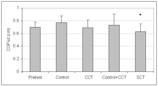 Means And Standard Deviations Of Medial/Lateral Center-Of-Pressure Standard Deviation (M/L COPsd). *The stochastic resonance stimulation coordination training (SCT) group had reduced posttest M/L COPsd than the posttest pooled mean of the control and conventional coordination training (CCT) groups. Pretest = M/L COPsd pooled pretest means of all groups.