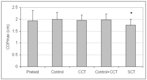 Means And Standard Deviations Of Medial/Lateral Center-Of-Pressure Maximum Excursion (M/L COPmax). *The stochastic resonance stimulation coordination training (SCT) group had shorter posttest M/L COPmax than the posttest pooled mean of the control and conventional coordination training (CCT) groups. Pretest = M/L COPmax pooled pretest means of all groups.