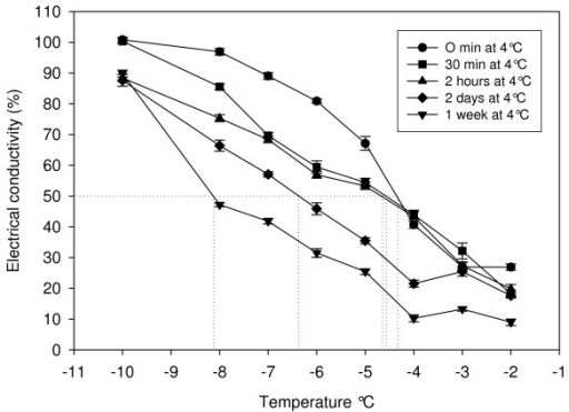 Freezing tolerance(LT50)of Arabidopsis plants exposed to cold acclimating conditions for various lengths of time.