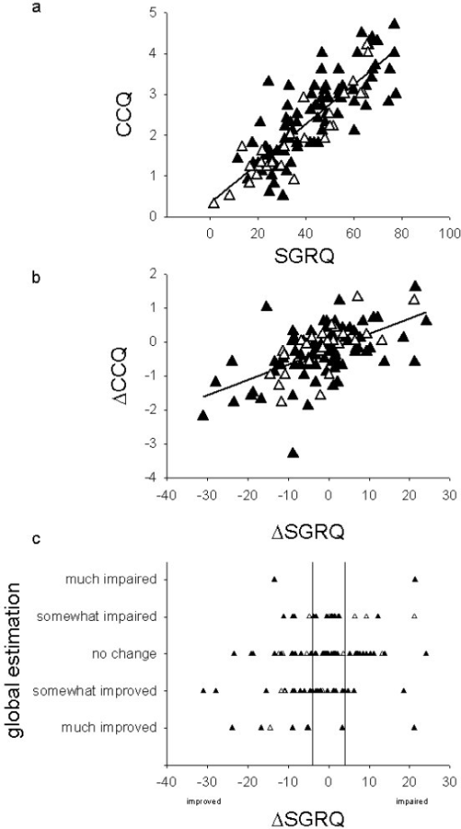 Relationship between SGRQ scores and other estimations for COPD in the entire study sample (n = 111). The group with COPD verified by spirometry (filled triangles), GP diagnosis of COPD not verified by spirometry (empty triangles). a. Scatterplot of SGRQ scores against CCQ scores. Intercept for the regression lines: 0.35: slope 0.048: r2 0.70. b. Change in SGRQ score between visit one and two plotted against change in CCQ score. Intercept for the regression lines: -0.22: slope 0.045: r2 0.32. c. Change in SGRQ scores plotted against GPs estimation of change between visit one and two displays large disagreement between the change in health status as recorded by the patient's SGRQ and the caregiver's estimation of change. The lines represent the minimal important difference (± 4) for SGRQ.