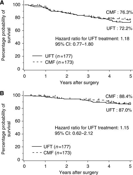 Relapse-free and overall survival. (A) Relapse-free survival; (B) overall survival. CMF, cyclophosphamide–methotrexate–fluorouracil; UFT, uracil-tegafur; CI, confidence interval.