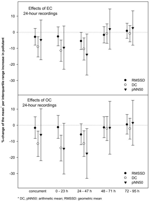 Effect estimates (with 95%-confidence intervals) of OC and EC for 24-hour moving averages on deceleration capacity and heart rate variability parameters of the 24-hour recordings per interquartile range increase in the respective pollutant.