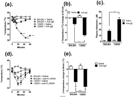 IgE and IgG passive anaphylaxis in 129S5 and BALB/c mice. a) Rectal temperature 0-60 minutes and (b) maximal temperature change at 30 minutes and (c) Plasma histamine concentration at 5 minutes in control Ig and anti-IgE-treated (10 μg/200 μl saline) 129S5- and BALB/c mice. d) Rectal temperature 0-60 minutes and (e) maximal temperature change at 30 minutes in control Ig and anti-FcγRII/III-treated (500 μg/200 μl saline) 129S5 and BALB/c mice. (n = 6) Data represent mean ± SEM. Data were analyzed by one-way analysis of variance (ANOVA) and a post-hoc comparison test (Tukey-Kramer). (a) Triple asterisks indicate a P value < 0.001 compared with BALB/c + Anti-IgE. (b, c and e) Single asterisk indicates a P value < 0.05. n.s. not significant.